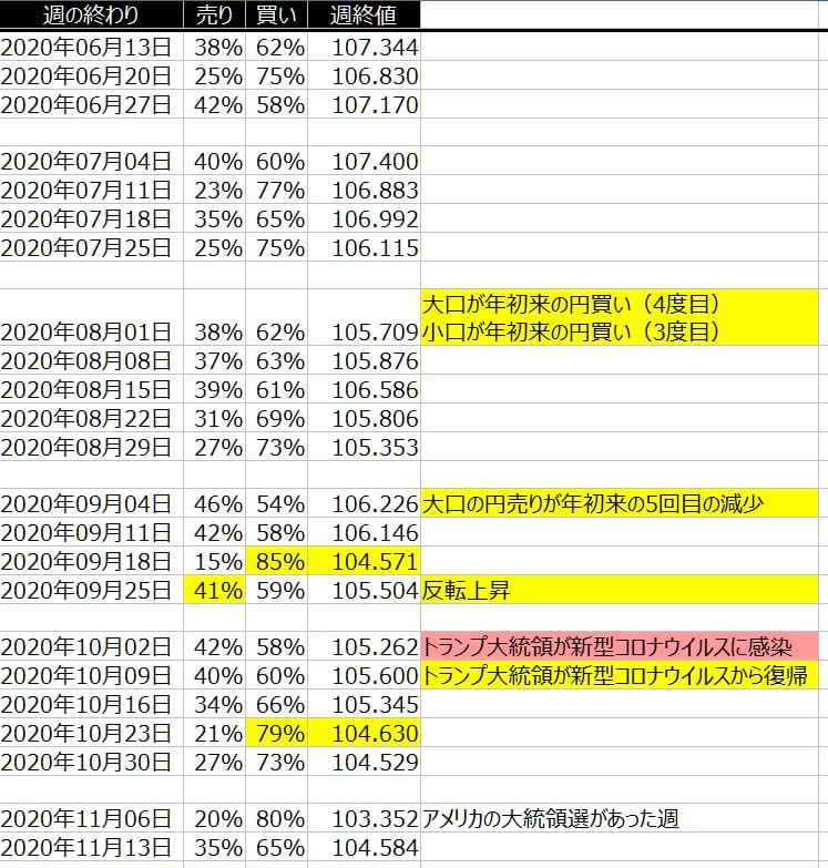 1-ドル円-個人のポジション状況-一覧表-2020年11月13日の週を終えて