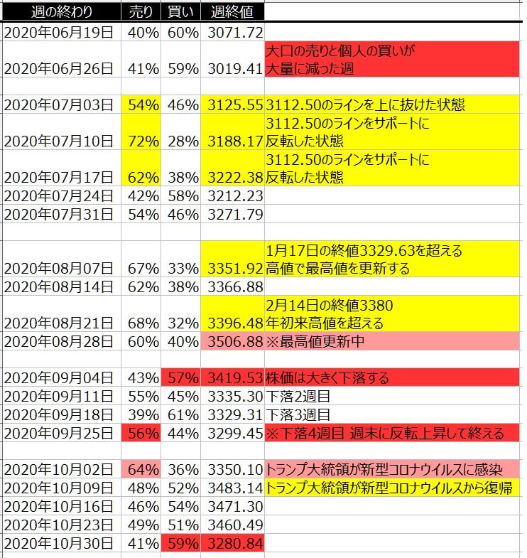 2-2-SP500-個人のポジション状況-一覧表-2020年10月30日の週を終えて