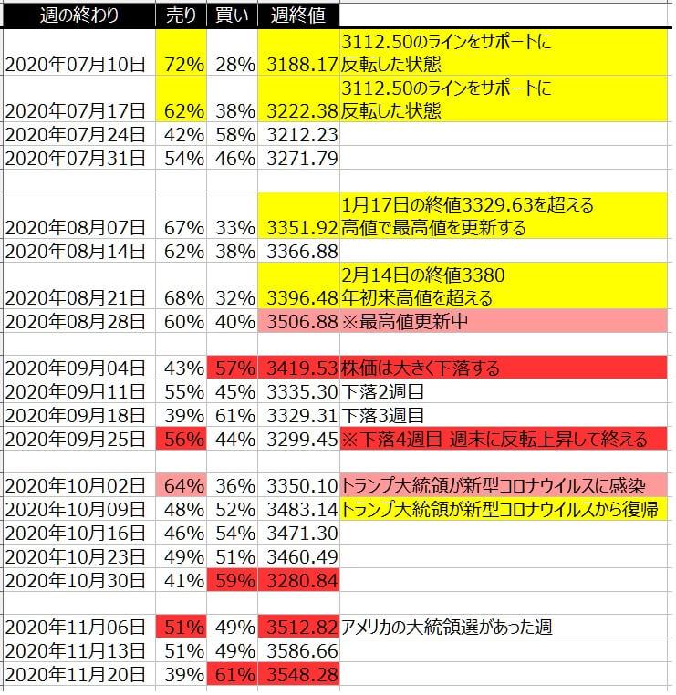5-2-SP500-個人のポジション状況-一覧表-2020年11月20日の週を終えて