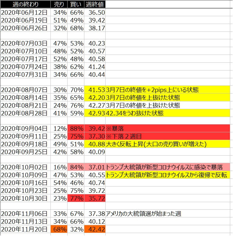 7-WTI原油-個人のポジション状況-一覧表-2020年11月20日の週を終えて