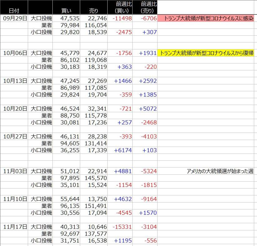 4-シカゴ円-CFTC-一覧表-2020年11月06日の週を終えて