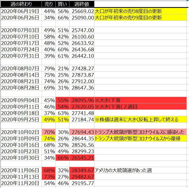 5-1-ダウ30-個人のポジション状況-一覧表-2020年11月20日の週を終えて