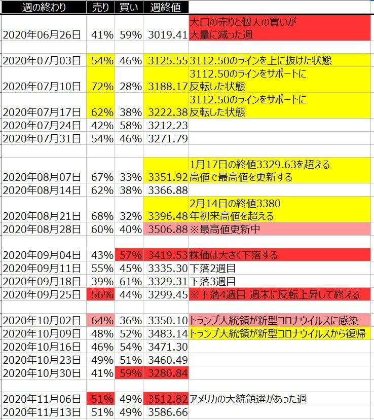 1-2-SP500-個人のポジション状況-一覧表-2020年11月13日の週を終えて