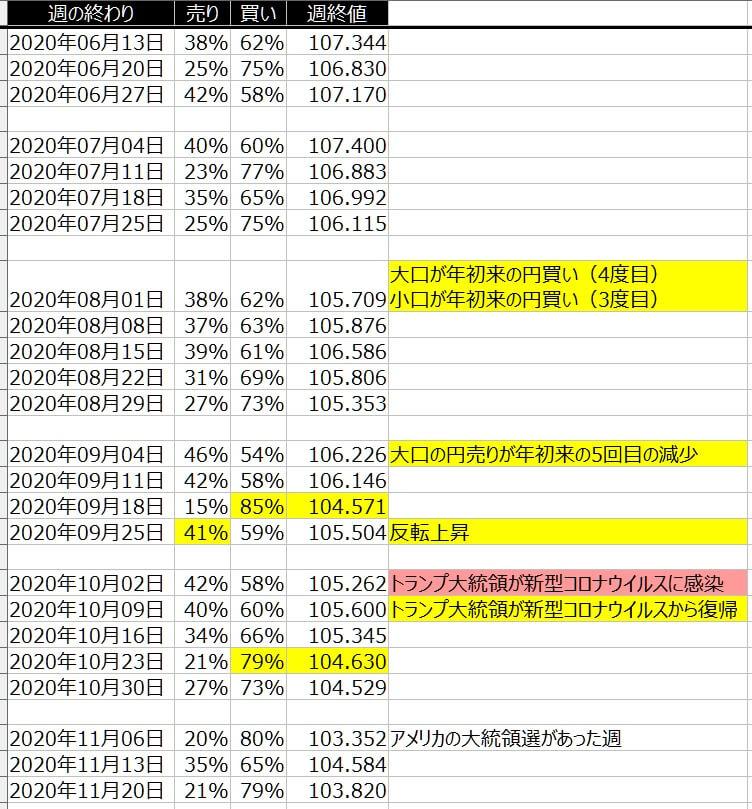 5-ドル円-個人のポジション状況-一覧表-2020年11月20日の週を終えて
