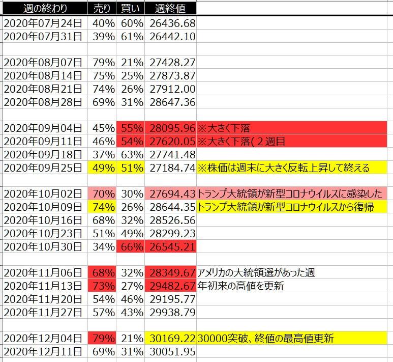 5-1-ダウ30-個人のポジション状況-一覧表-2020年12月11日の週を終えて