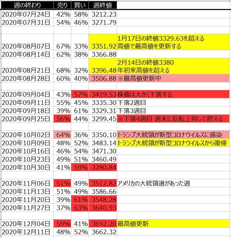 5-2-SP500-個人のポジション状況-一覧表-2020年12月11日の週を終えて