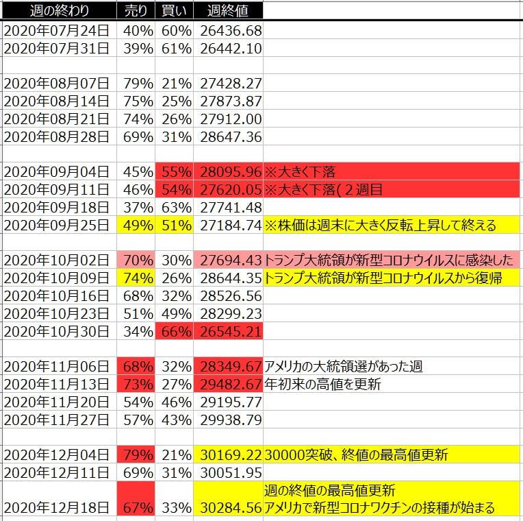5-1-ダウ30-個人のポジション状況-一覧表-2020年12月18日の週を終えて