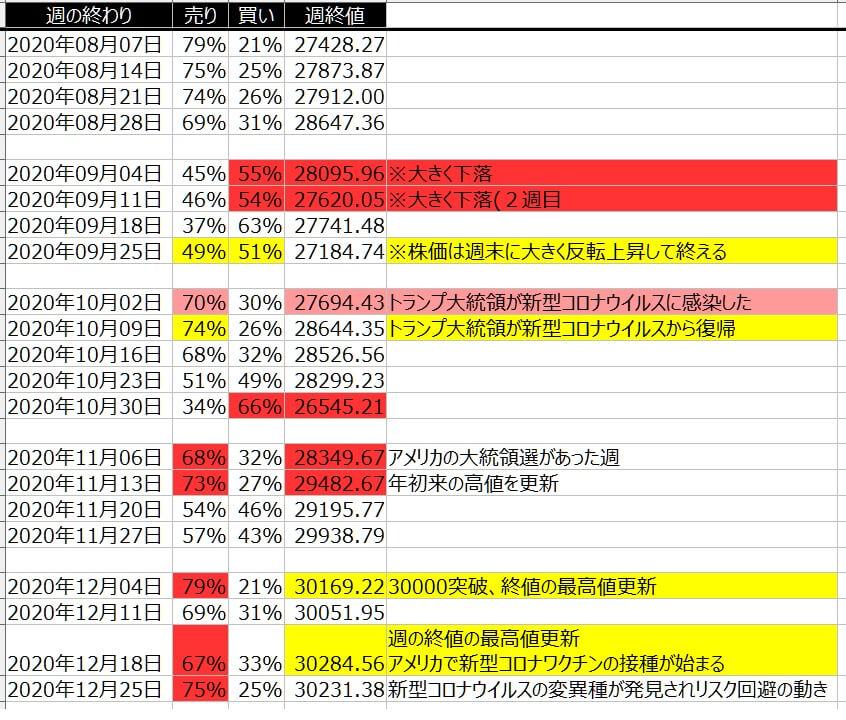 4-1-ダウ30-個人のポジション状況-一覧表-2020年12月25日の週を終えて