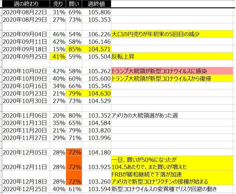 4-ドル円-個人のポジション状況-一覧表-2020年12月25日の週を終えて