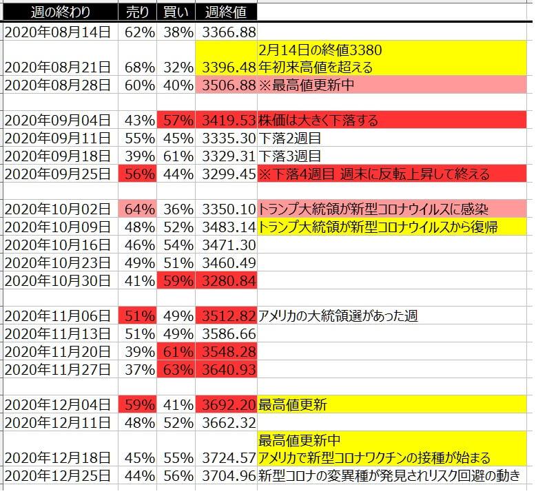 4-2-SP500-個人のポジション状況-一覧表-2020年12月25日の週を終えて