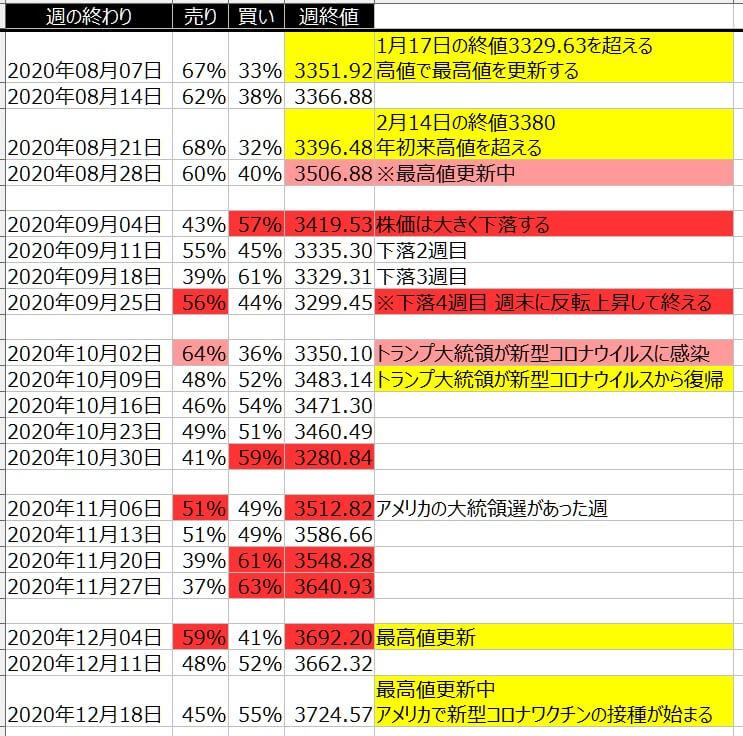 5-2-SP500-個人のポジション状況-一覧表-2020年12月18日の週を終えて