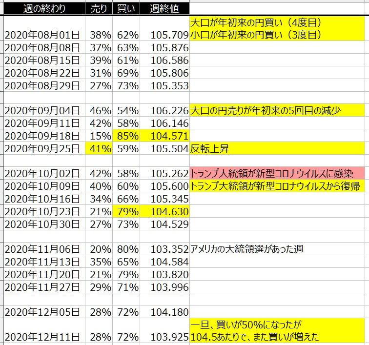5-ドル円-個人のポジション状況-一覧表-2020年12月11日の週を終えて