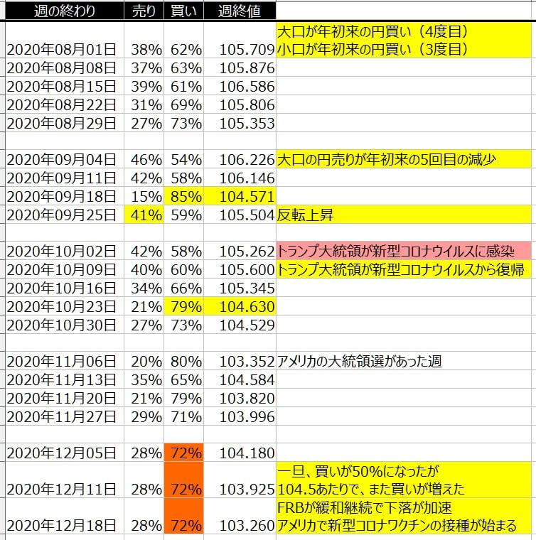 5-ドル円-個人のポジション状況-一覧表-2020年12月18日の週を終えて