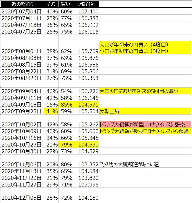 5-ドル円-個人のポジション状況-一覧表-2020年12月4日の週を終えて