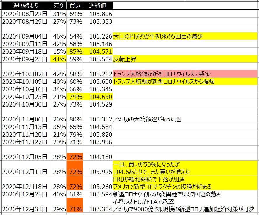 4-ドル円-個人のポジション状況-一覧表-2020年12月31日の週を終えて