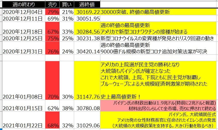5-1-ダウ30-個人のポジション状況-一覧表-2021年1月22日の週を終えて