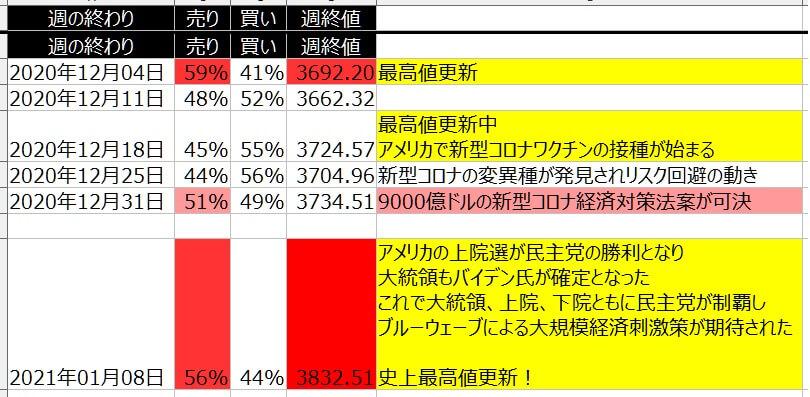 5-2-SP500-個人のポジション状況-一覧表-2021年1月8日の週を終えて