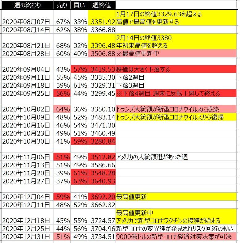 4-2-SP500-個人のポジション状況-一覧表-2020年12月31日の週を終えて