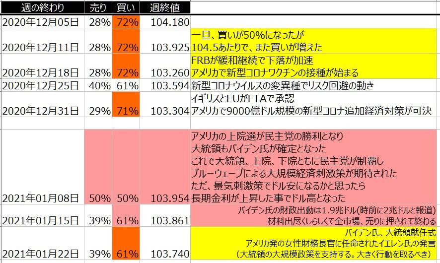 5-ドル円-個人のポジション状況-一覧表-2021年1月22日の週を終えて