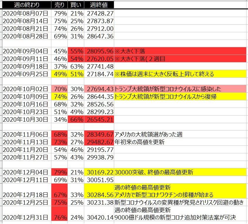 4-1-ダウ30-個人のポジション状況-一覧表-2020年12月31日の週を終えて