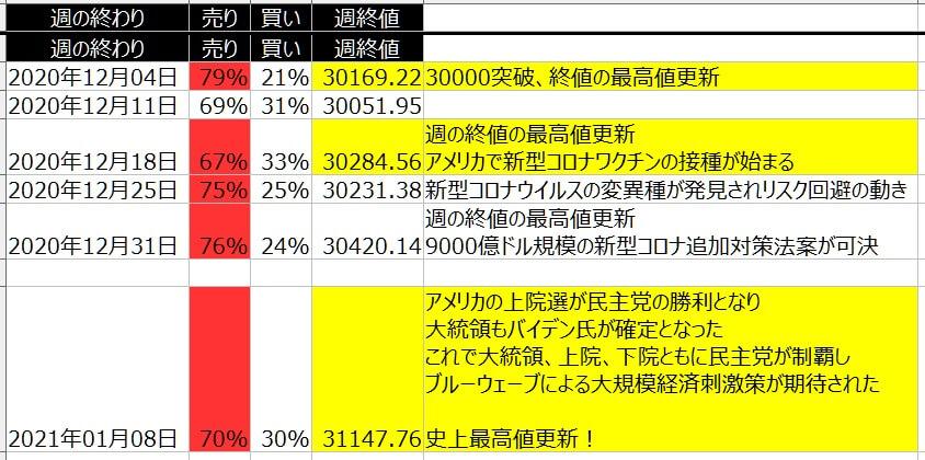 5-1-ダウ30-個人のポジション状況-一覧表-2021年1月8日の週を終えて