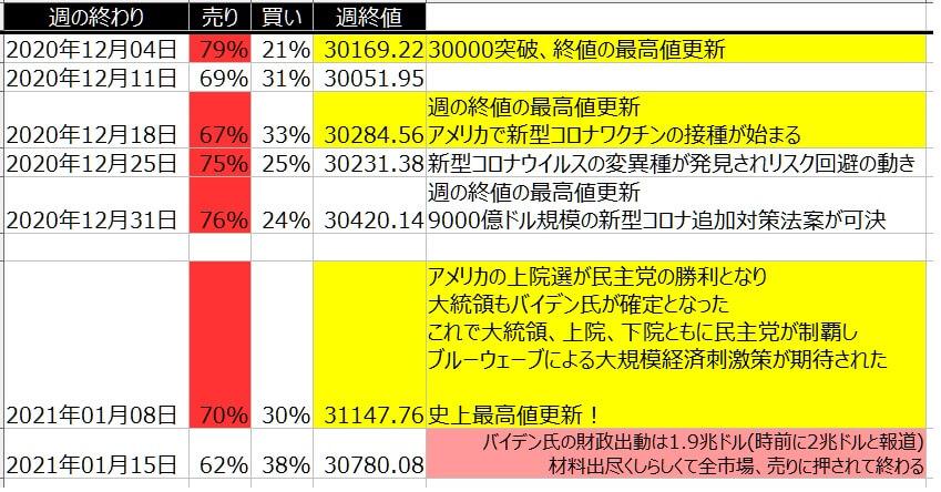 5-1-ダウ30-個人のポジション状況-一覧表-2021年1月15日の週を終えて