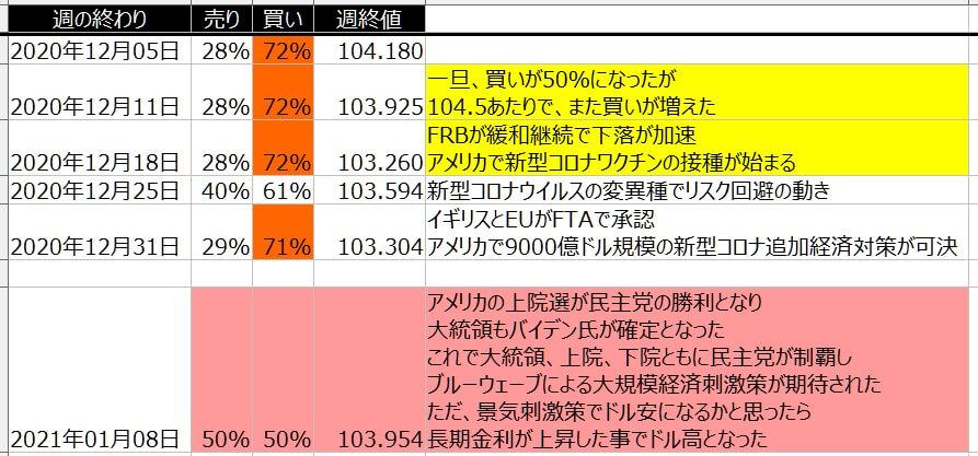 5-ドル円-個人のポジション状況-一覧表-2021年1月8日の週を終えて