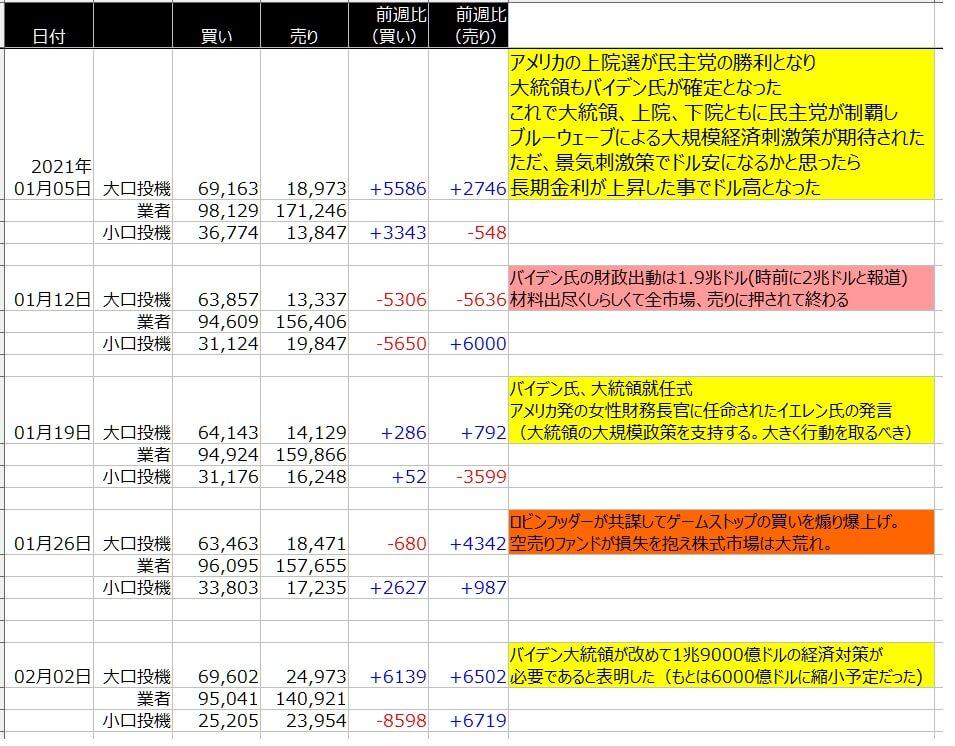 4-シカゴ円-CFTC-一覧表-2021年2月5日の週を終えて