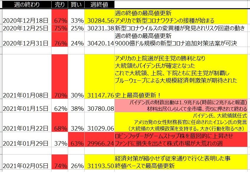 5-1-ダウ30-個人のポジション状況-一覧表-2021年2月5日の週を終えて