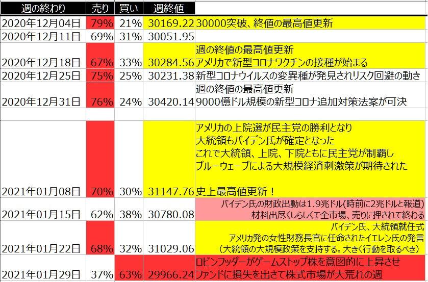 5-1-ダウ30-個人のポジション状況-一覧表-2021年1月29日の週を終えて