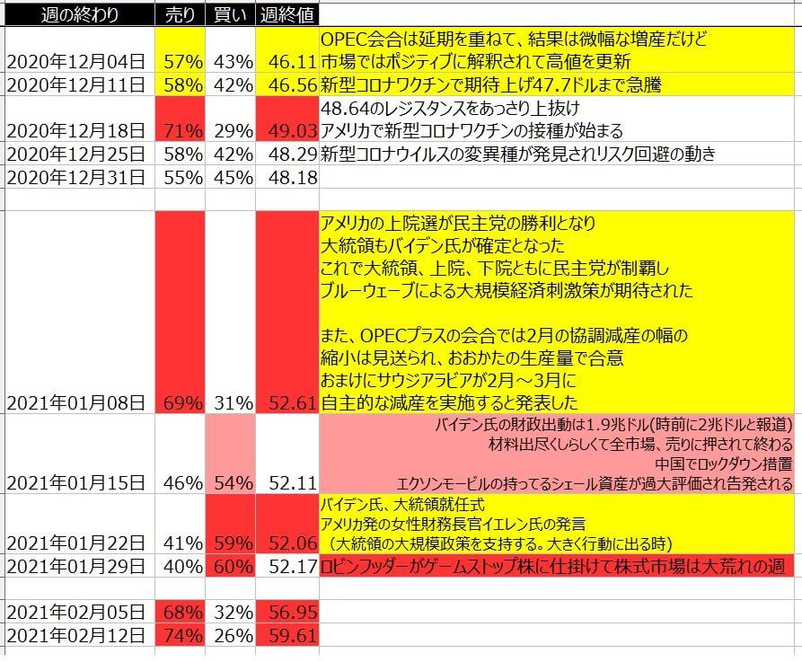 7-WTI原油-個人のポジション状況-一覧表-2021年2月12日の週を終えて
