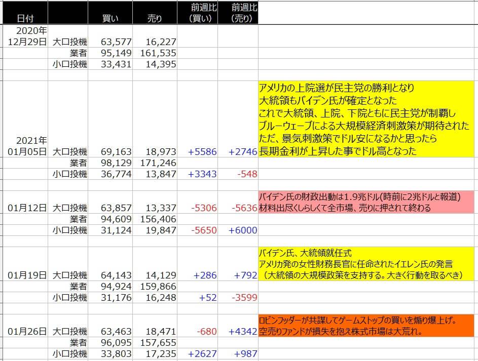 4-シカゴ円-CFTC-一覧表-2021年1月29日の週を終えて