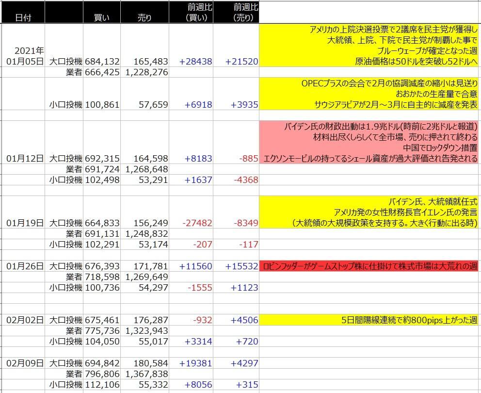 6-WTI原油-CFTC-一覧表-2021年2月12日の週を終えて
