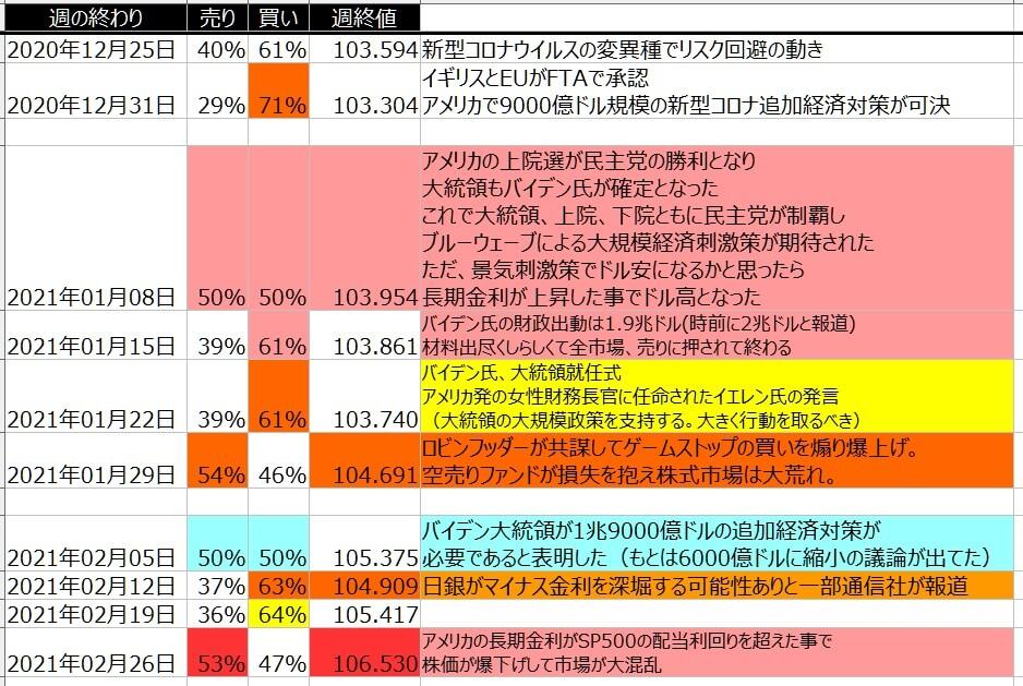 5-ドル円-個人のポジション状況-一覧表-2021年2月26日の週を終えて