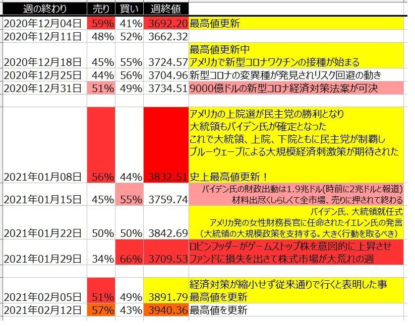 5-2-SP500-個人のポジション状況-一覧表-2021年2月12日の週を終えて