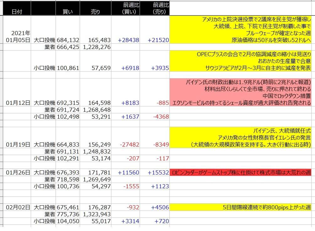 6-WTI原油-CFTC-一覧表-2021年2月5日の週を終えて