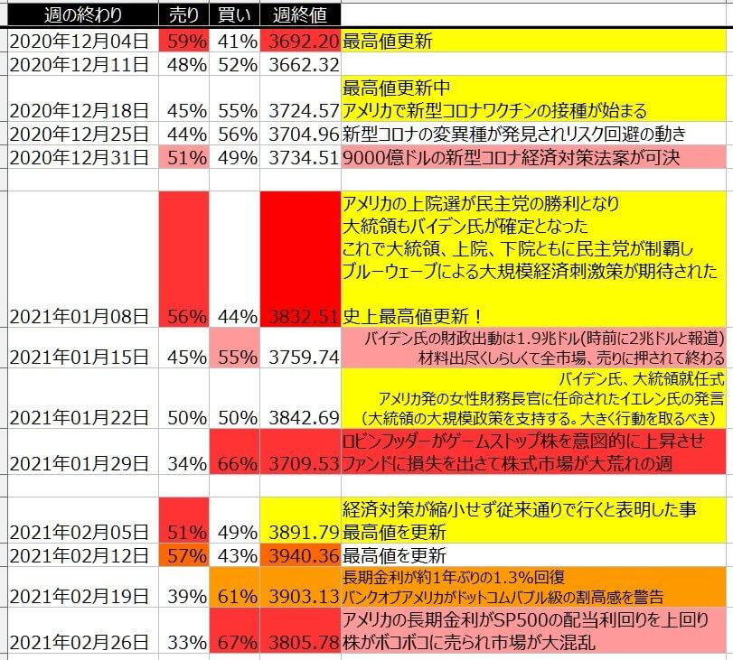 5-2-SP500-個人のポジション状況-一覧表-2021年2月26日の週を終えて