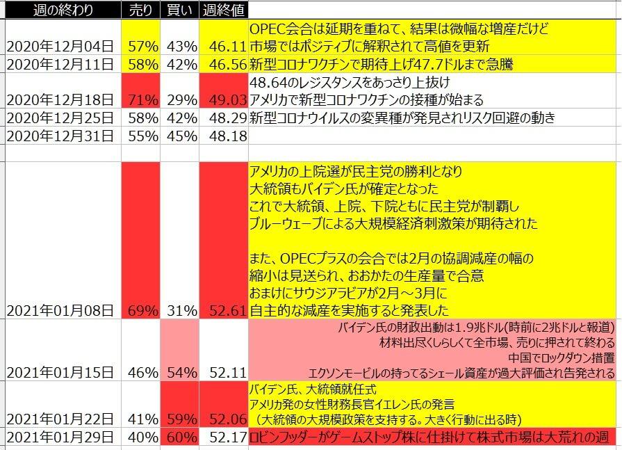 7-WTI原油-個人のポジション状況-一覧表-2021年1月29日の週を終えて