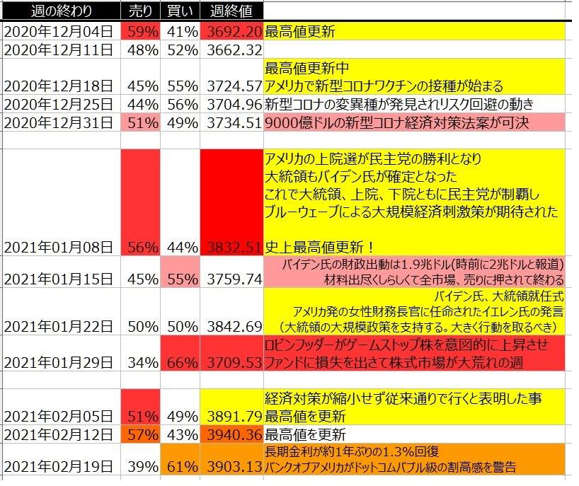 5-2-SP500-個人のポジション状況-一覧表-2021年2月19日の週を終えて