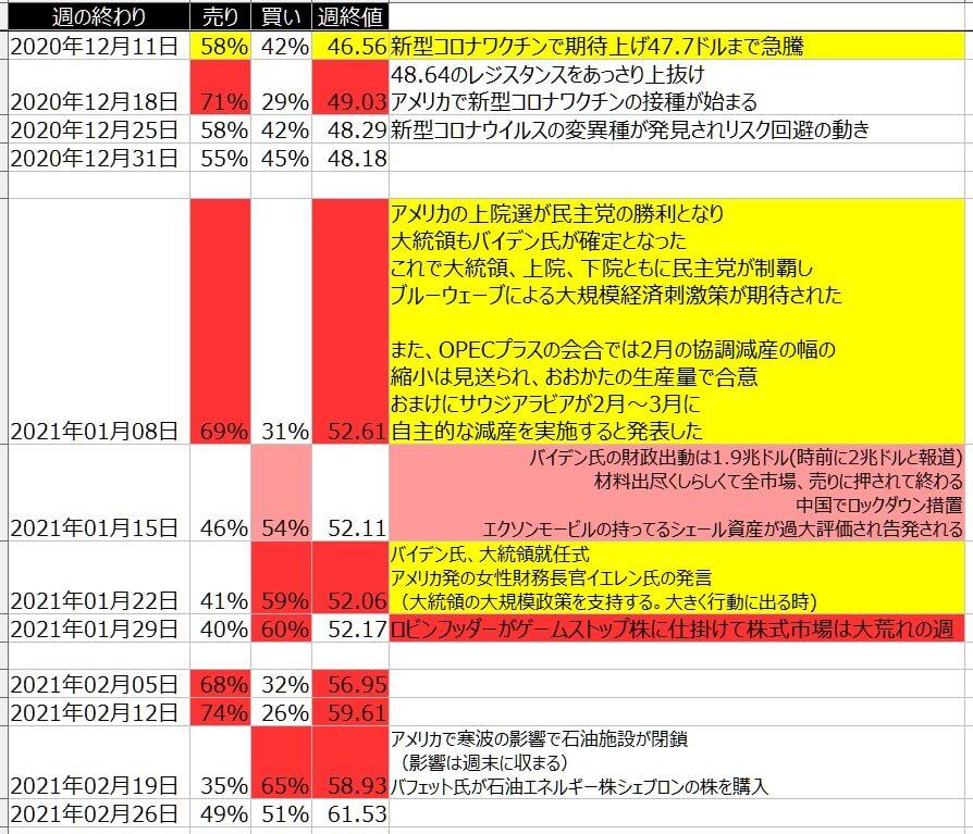 7-WTI原油-個人のポジション状況-一覧表-2021年2月26日の週を終えて