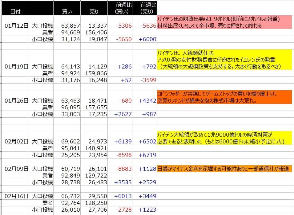 4-シカゴ円-CFTC-一覧表-2021年2月19日の週を終えて