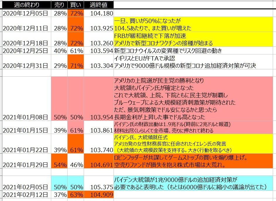 5-ドル円-個人のポジション状況-一覧表-2021年2月12日の週を終えて