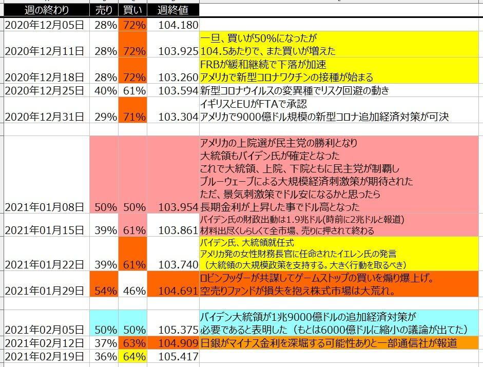 5-ドル円-個人のポジション状況-一覧表-2021年2月19日の週を終えて