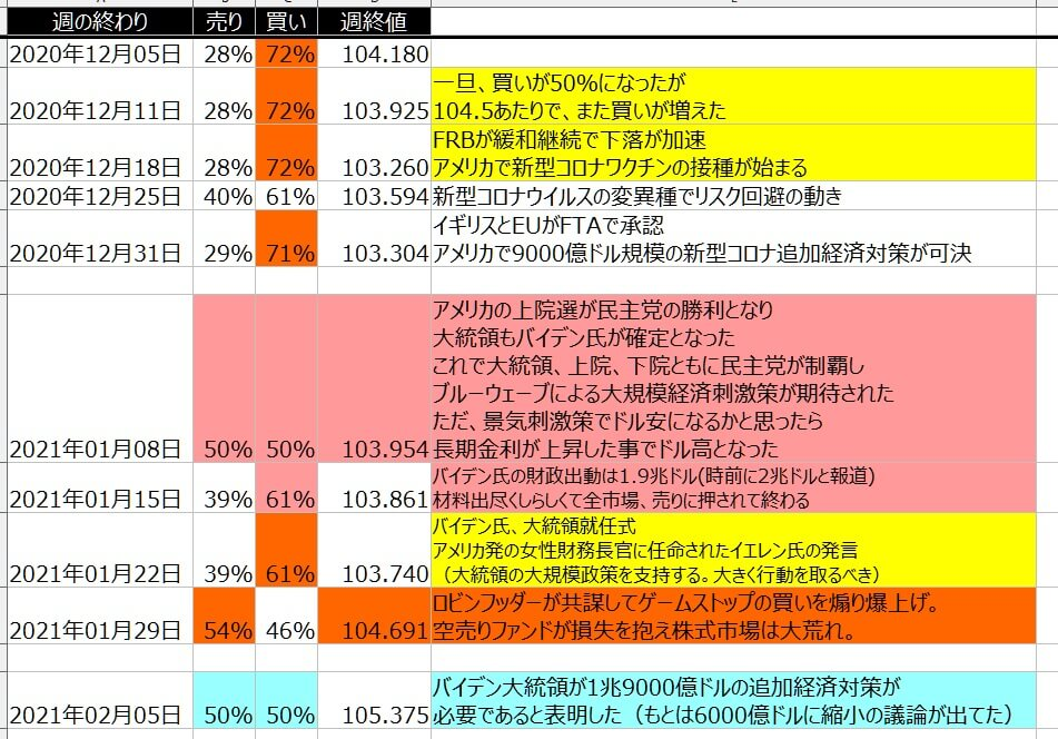 5-ドル円-個人のポジション状況-一覧表-2021年2月5日の週を終えて