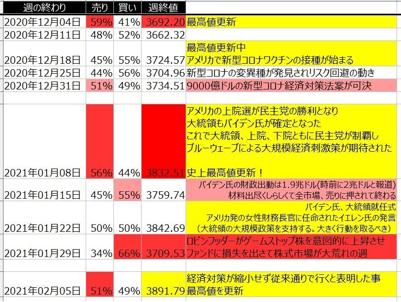 5-2-SP500-個人のポジション状況-一覧表-2021年2月5日の週を終えて