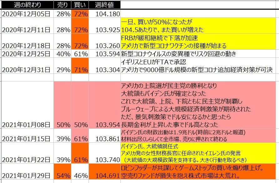 5-ドル円-個人のポジション状況-一覧表-2021年1月29日の週を終えて
