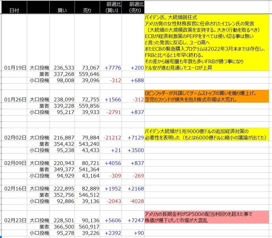 7-ユーロドル-CFTC-一覧表-2021年2月26日の週を終えて