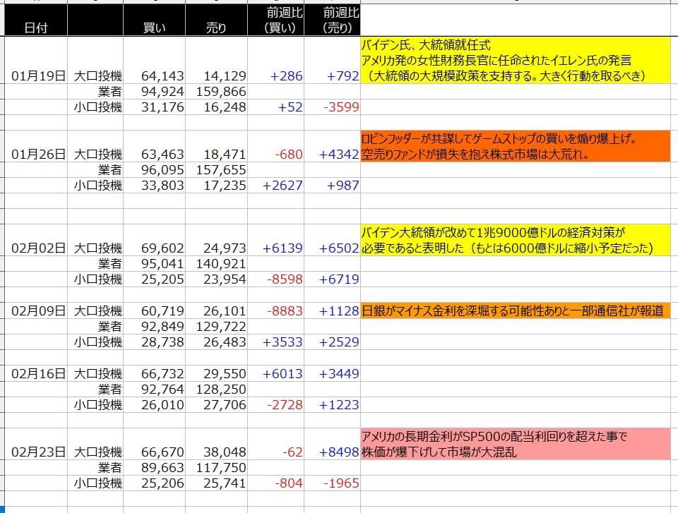 4-シカゴ円-CFTC-一覧表-2021年2月26日の週を終えて