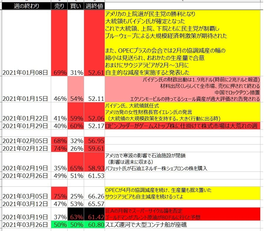 7-WTI原油-個人のポジション状況-一覧表-2021年3月26日の週を終えて
