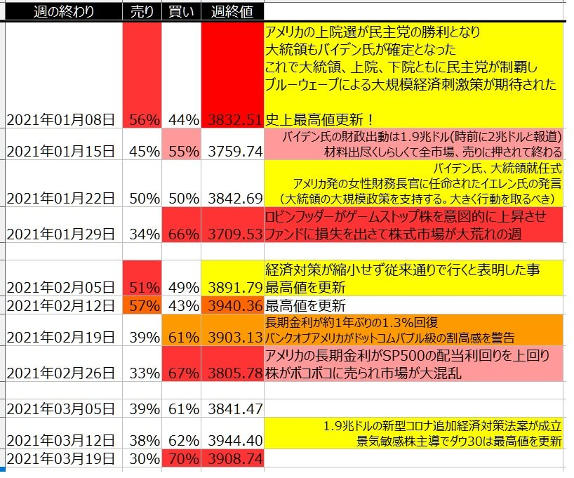 5-2-SP500-個人のポジション状況-一覧表-2021年3月19日の週を終えて